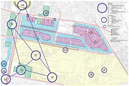 Mapa de Centros, uso de suelos, tipología de vías y problemática.